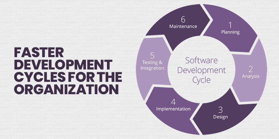 Faster Development Cycles For the Organization